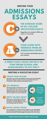 Prompt.com Finds The Average College Application Essay is a C+