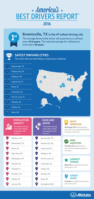 2016 Allstate America's Best Drivers Report