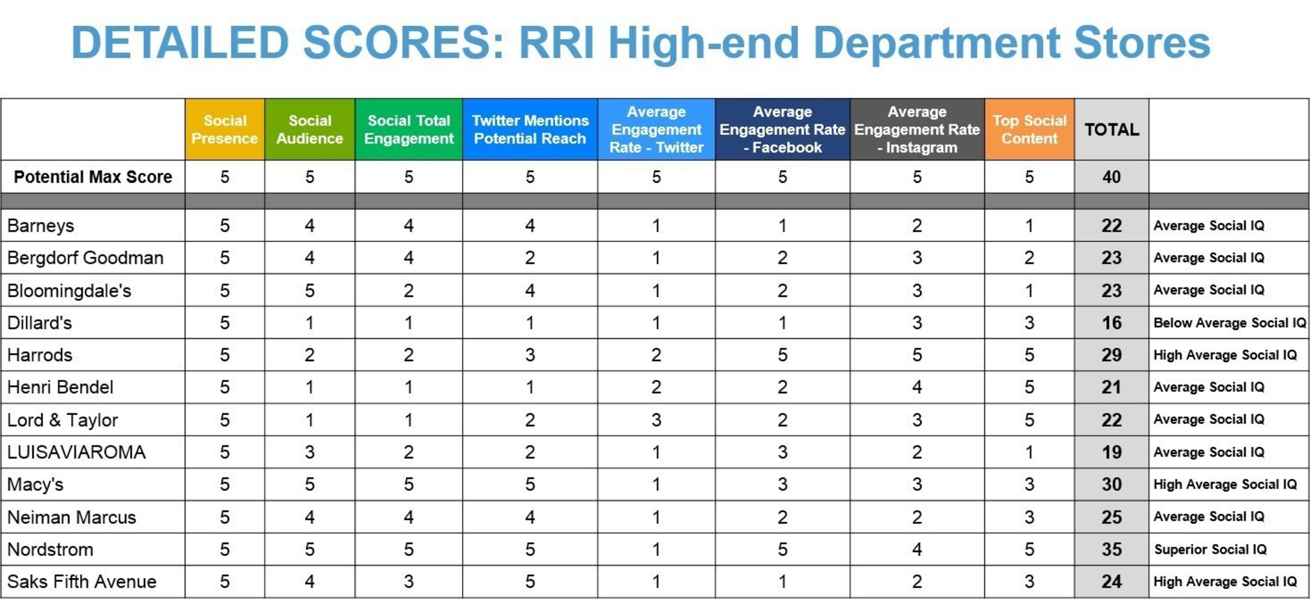 ... across all categories for the RRI High-end Department Store Q1 2015