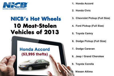 NICB's Hot Wheels - America's Most Stolen Vehicles (PRNewsFoto/National Insurance Crime Bureau)