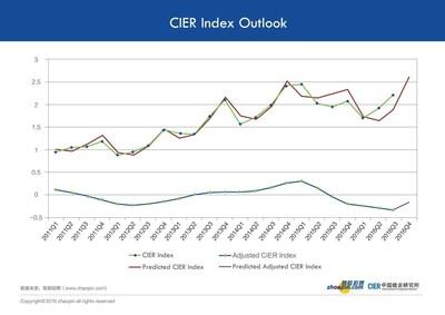 CIER Index Outlook
