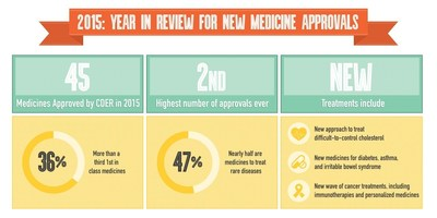 2015: Year in Review for New Medicine Approvals
