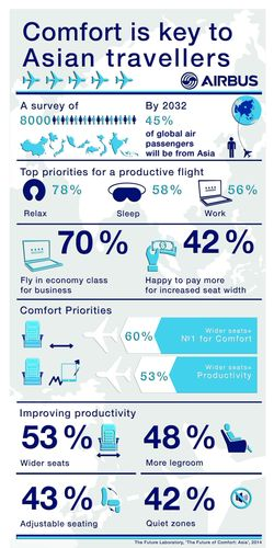 Comfort Key to Asian travellers, infographic to show results from new report from Future Laboratory into perceptions of Asian travellers on in flight comfort. (PRNewsFoto/Airbus)