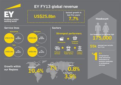 EY FY13 Global Revenue.  (PRNewsFoto/EY)