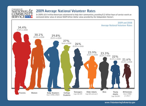 New Federal Report Shows Greatest Spike in Volunteers Since 2003
