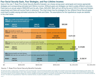 Different Social Security strategies can produce widely different outcomes. T. Rowe Price's Social Security Benefits Evaluator helps individuals decide which strategy is suitable for their financial goals.