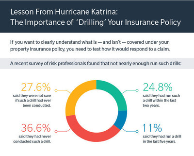 Lessons from Hurricane Katrina survey results