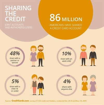 86 million Americans have shared a credit card account, according to CreditCards.com