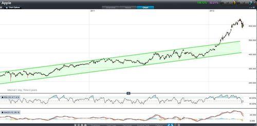 Source: CMC Markets NextGen trading platform