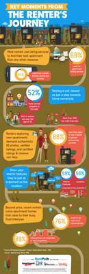 Renter's Journey Infographic