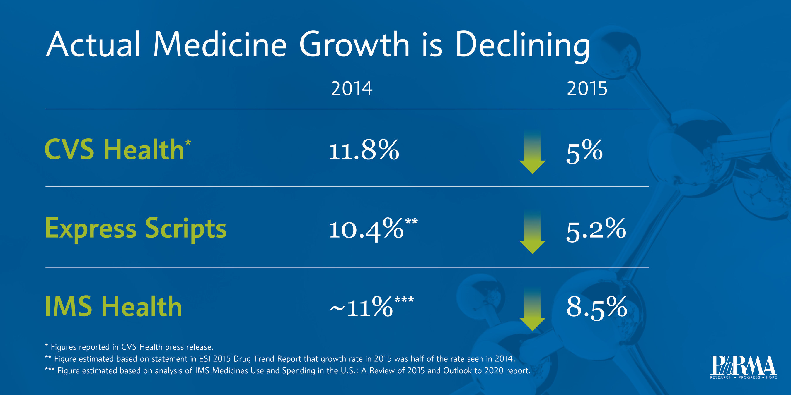Actual medicine growth is declining.