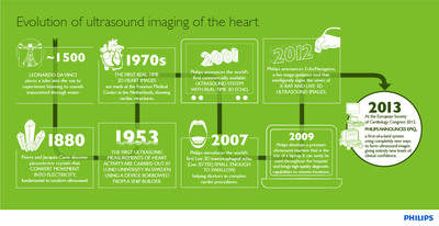 Philips Evolution of Ultrasound Imaging of the Heart infographic.  (PRNewsFoto/Royal Philips Electronics)