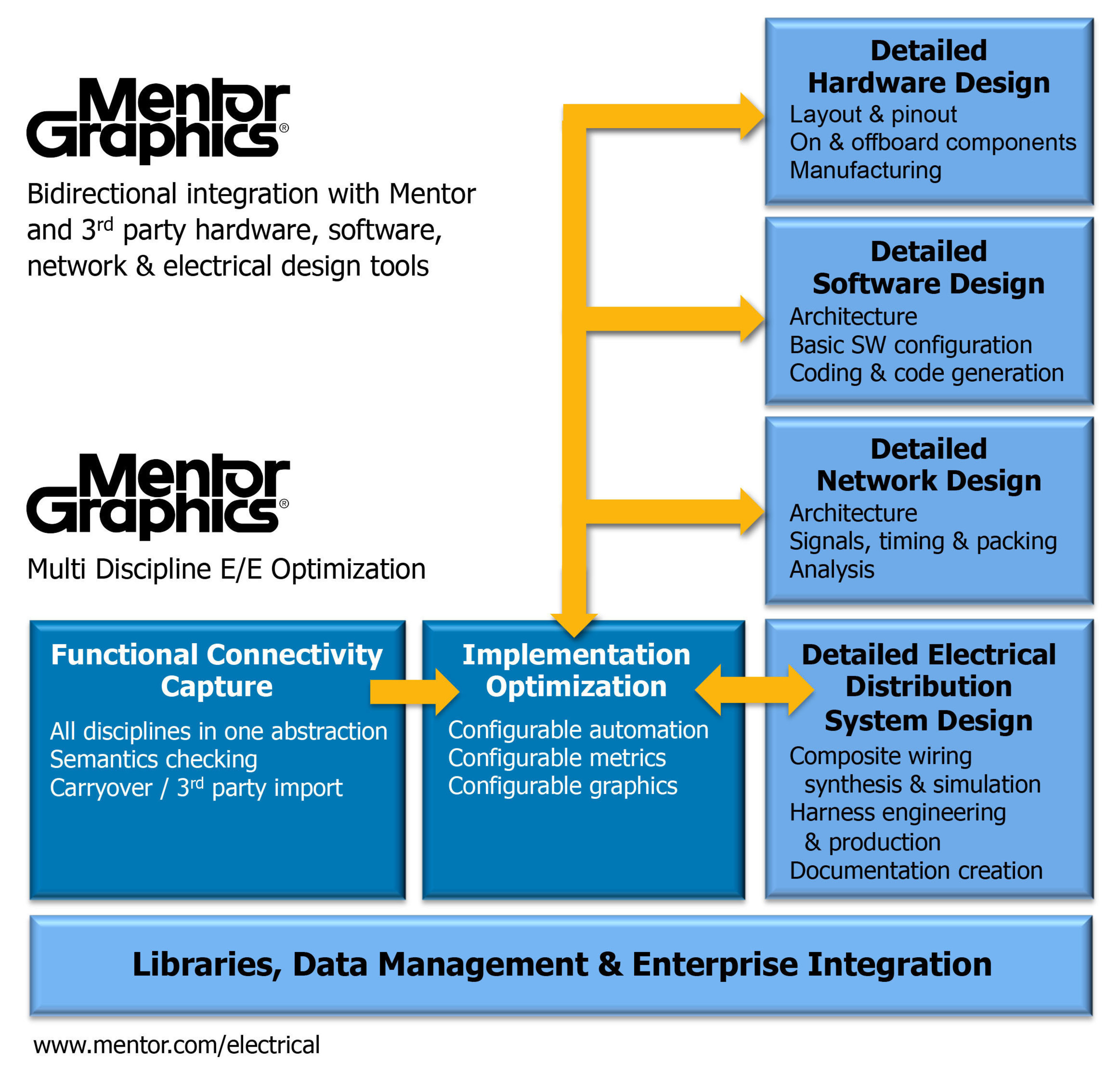 Mentor Introduces Multi Discipline Systems Engineering Tools For Cost Weight Optimization In Automotive And Aerospace Markets