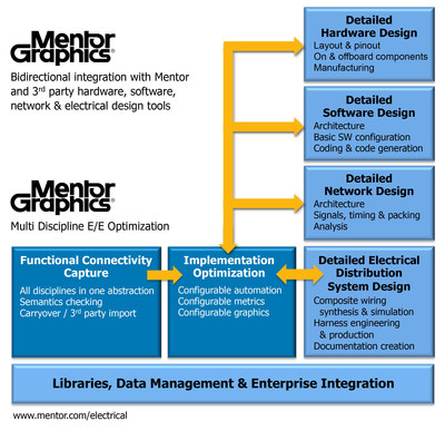 New tools from Mentor Graphics delivering integrated electrical/electronic/software systems engineering capability for the transportation market.