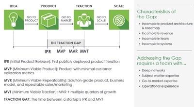 Traction Gap Framework from Wildcat Venture Partners