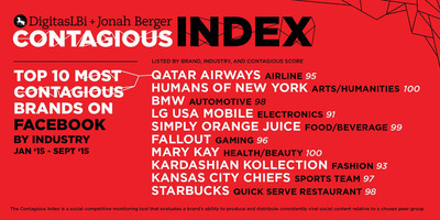 DigitasLBi Reveals The Most Contagious Brands On Facebook From The Contagious Index.