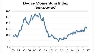 Dodge_Data_and_Analytics_Momentum_Index