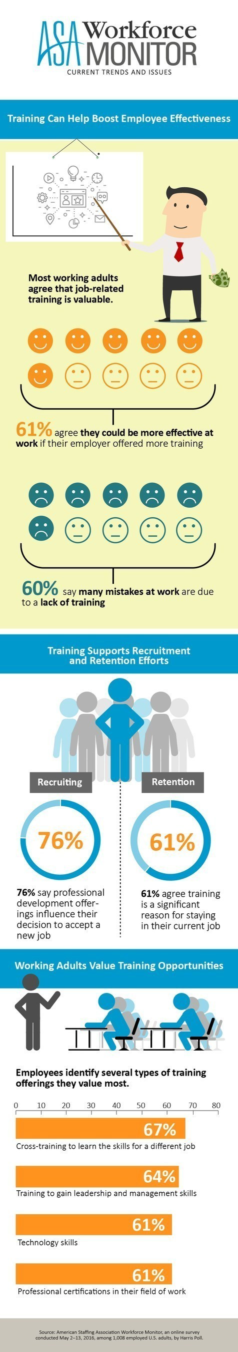 For a majority of working adults, employer-provided training programs can improve their effectiveness and help limit mistakes on the job, according to the ASA Workforce Monitor.