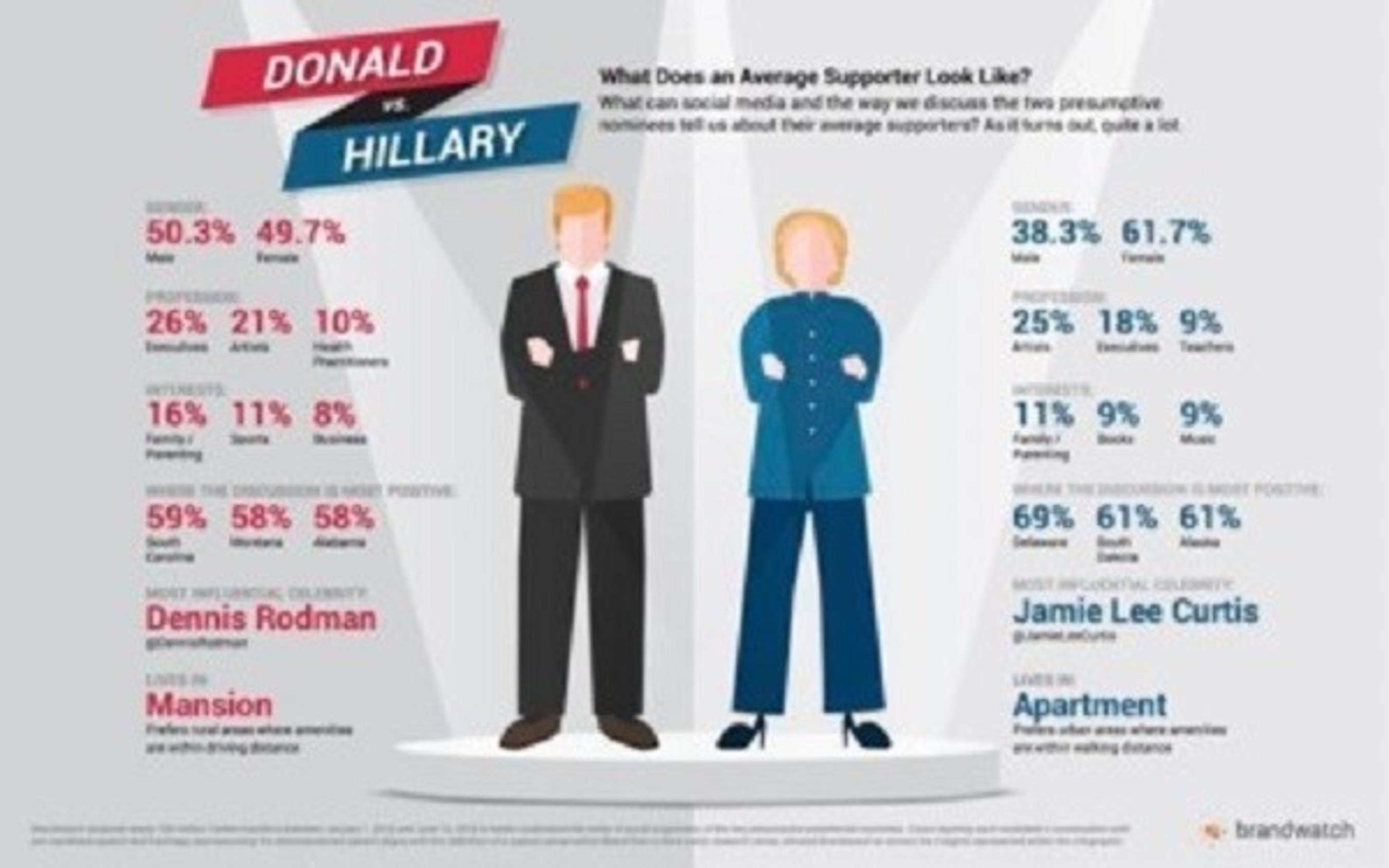 Brandwatch's 2016 U.S. Presidential Election Social Data Infographic: The Final Two - Hillary Clinton vs Donald Trump.