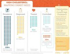 High Cholesterol: Mapping Unmet Needs