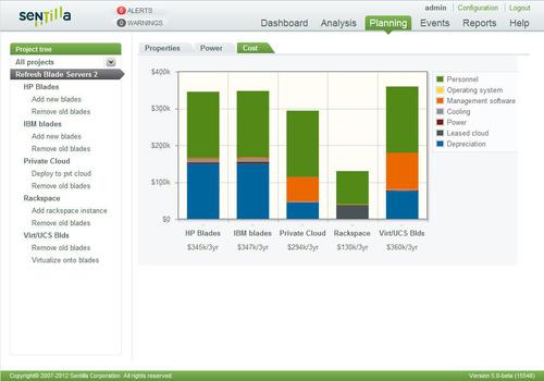 Sentilla 5.0 screenshot: Project with Cost Projections.  (PRNewsFoto/Sentilla Corporation)