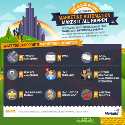 The Magic Behind the Curtain: Marketing Automation Makes It All Happen For more information, visit: https://www.marketo.com/definitive-guides/marketing-automation.  (PRNewsFoto/Marketo)