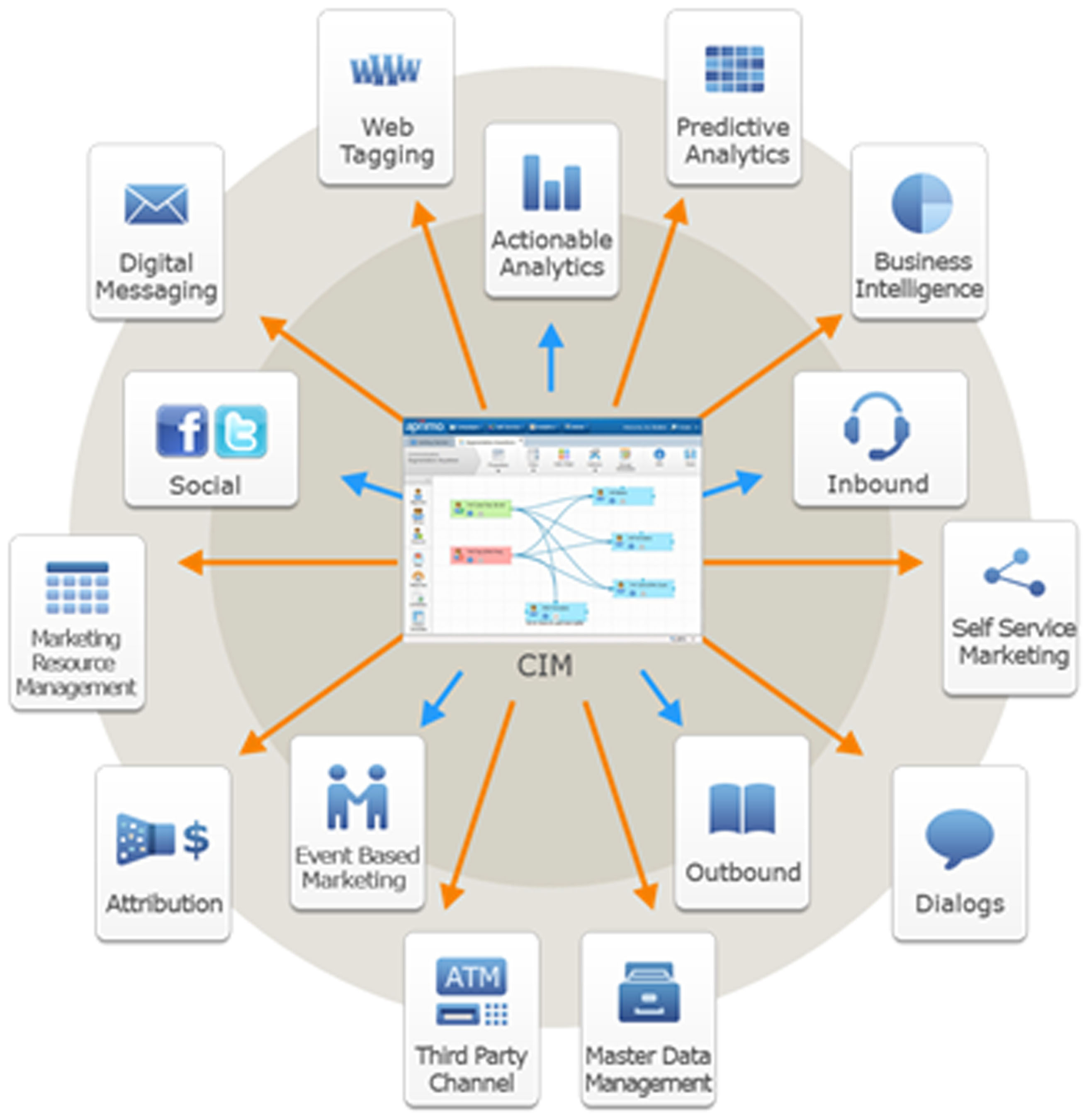 """Fig 1.Teradata Applications Customer Interaction Manager serves as an enterprise """"hub"""" for continuous ..."""