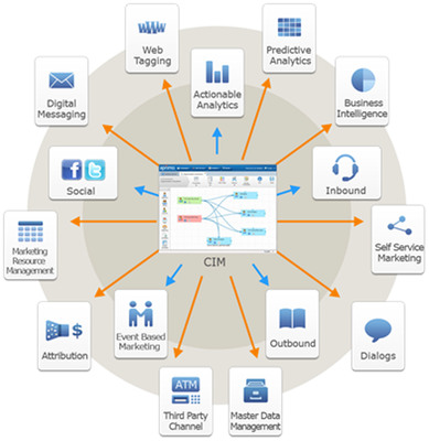 "Fig 1.Teradata Applications Customer Interaction Manager serves as an enterprise ""hub"" for continuous customer engagement.  (PRNewsFoto/Teradata)"