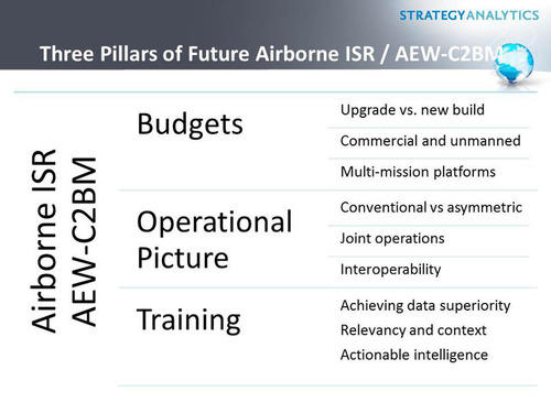 Three Pillars of Future Airborne ISR / AEW-C2BM.  (PRNewsFoto/Strategy Analytics)
