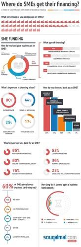 Infographic: Where do SMEs get their financing? (PRNewsFoto/Souq Al Mal)