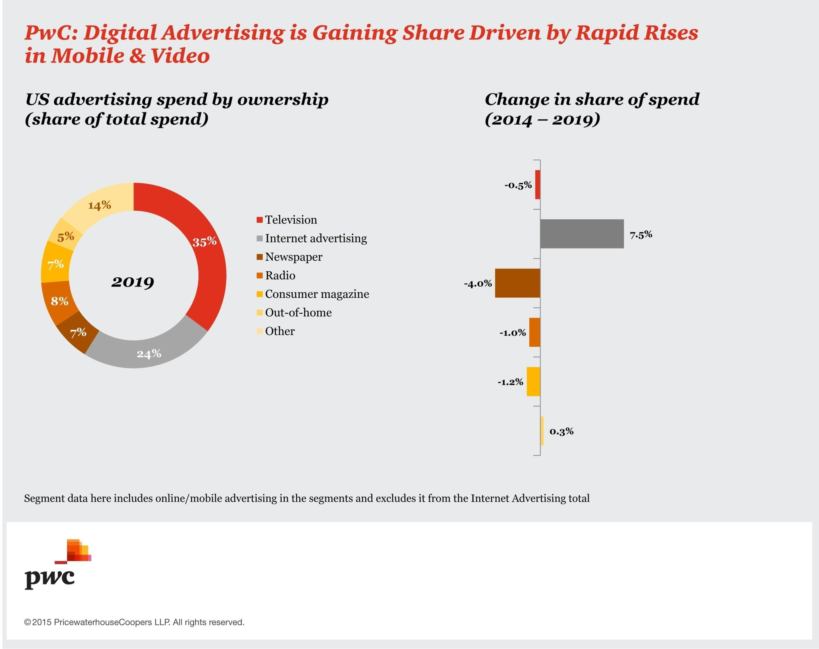 PwC: Digital Advertising is Gaining Share Driven by Rapid Rises in Mobile & Video