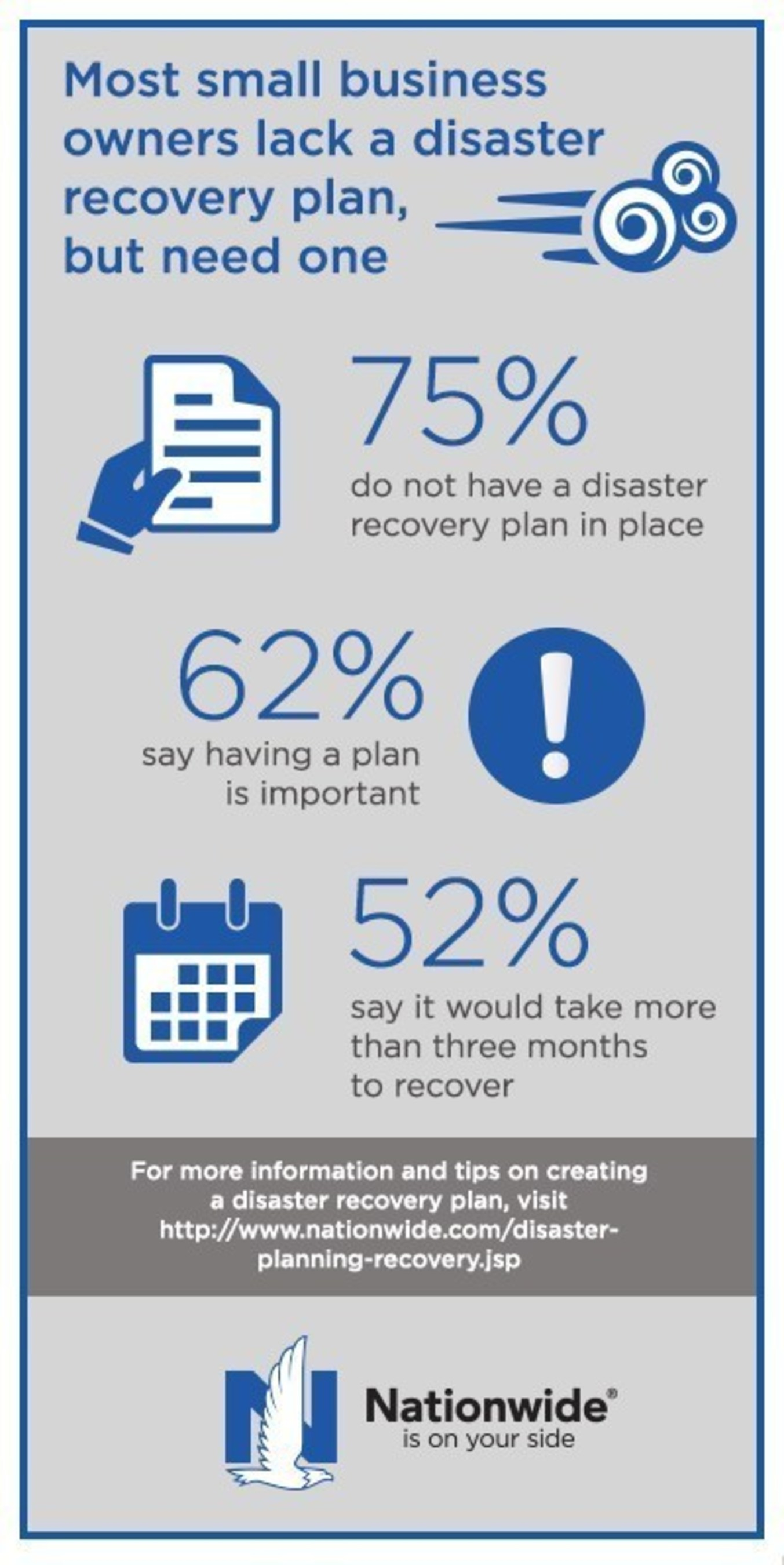 Most small-business owners lack a disaster recovery plan, but need one.