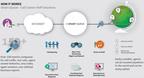 Call Center Software - Smart Queue.  (PRNewsFoto/AVOXI)