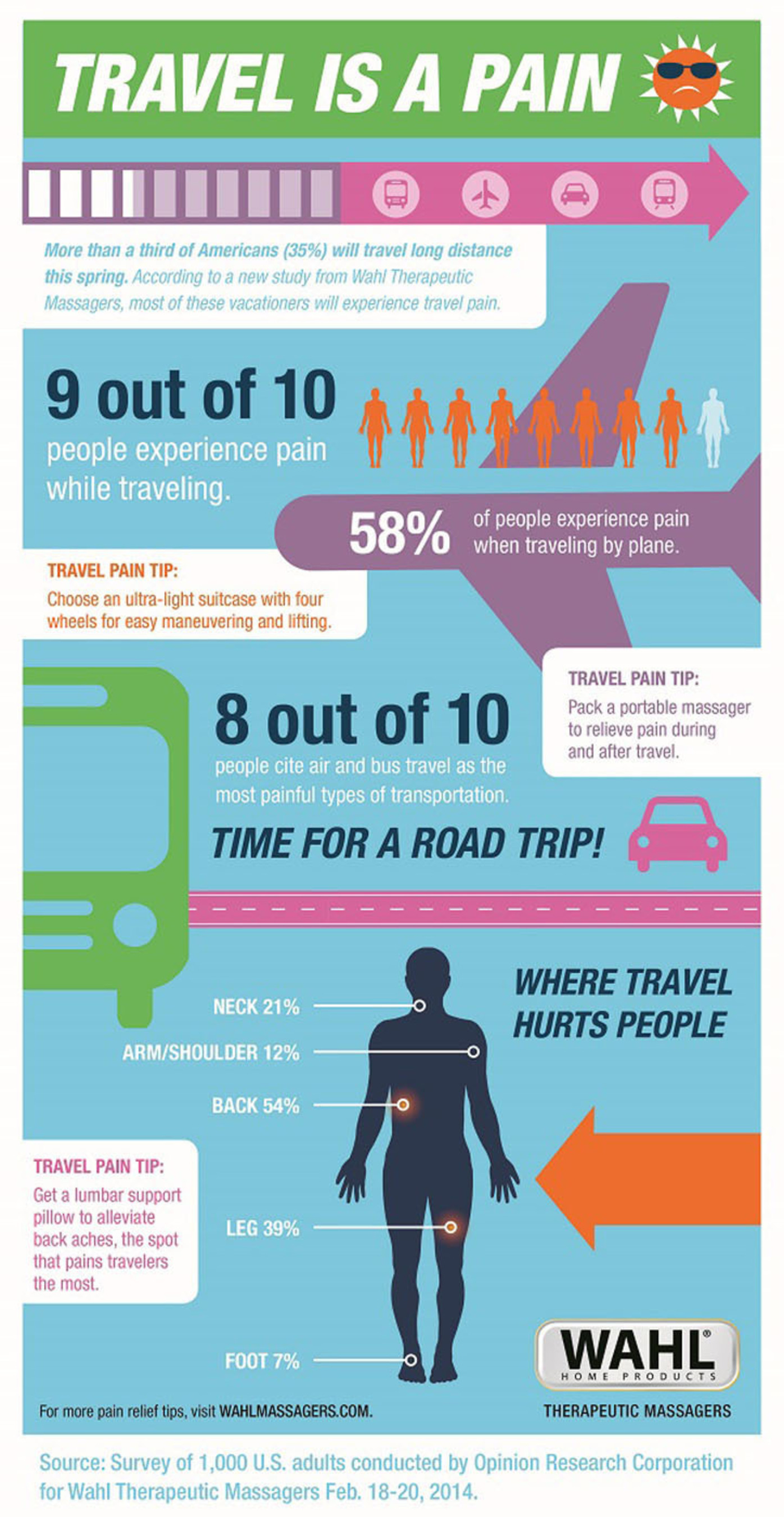Wahl Travel is a Pain infographic share details about how pain affects us when we travel.  (PRNewsFoto/Wahl Home Products)