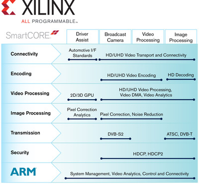 Xilinx Smarter Solutions for Smarter Vision applications include a broad portfolio of building blocks for smarter systems, called SmartCORE(TM) IP.  The SmartCORE IP portfolio, developed by both Xilinx and its ecosystem, includes both hardware IP targeting All Programmable logic and software IP developed for high performance ARM(R) processors.  Smarter Vision Solutions leverage Xilinx(R) All Programmable FPGAs, 3D ICs and SoCs. Xilinx Zynq(TM)-7000 All Programmable SoCs are considered the ideal platform for designers to rapidly deliver highly integrated solutions with real-time pixel processing in programmable logic with ARM processor-based analytics for ever smarter video broadcast, machine vision and immersive displays.  (PRNewsFoto/Xilinx, Inc.)