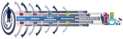 Scientific Innovation Lifecycle Management