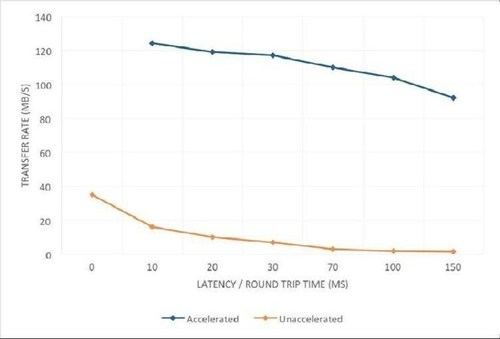 Chart: Accelerated and un-accelerated performance with 0.5% packet loss at various levels of latency (source: ...