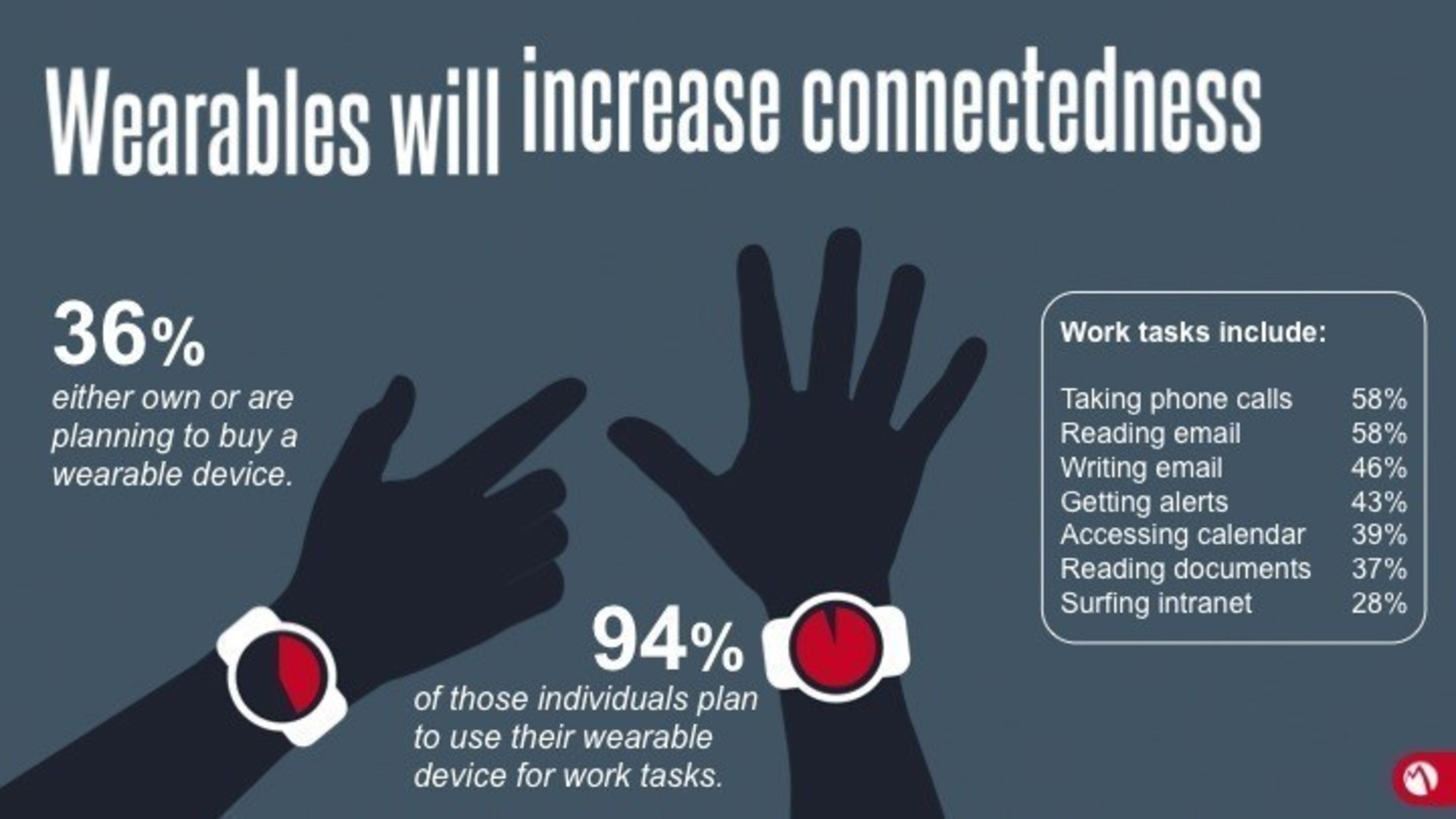 Wearables, like the Apple Watch, are coming to work.
