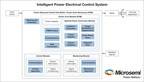 Microsemi Announces Aerospace Power Core Module With Integrated FPGA and Hybrid Power Drive Stage