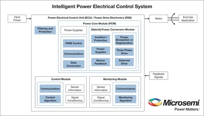 Microsemi announced its aerospace power core module with an integrated field programmable gate array (FPGA) and hybrid power drive stage.