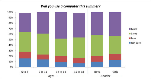 Computers Turn Summer Vacation 'Inside' Out, YouthBeat(R) Survey Shows