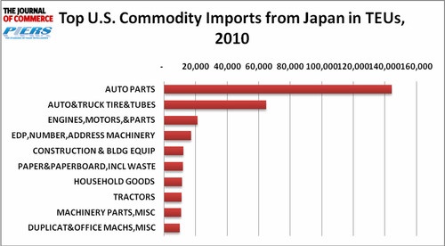 U.S. Imports of Auto-related Goods from Japan Expected to Decline
