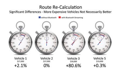 DGE Benchmarking Study Vehicle Comparison.  (PRNewsFoto/FEV North America, Inc.)