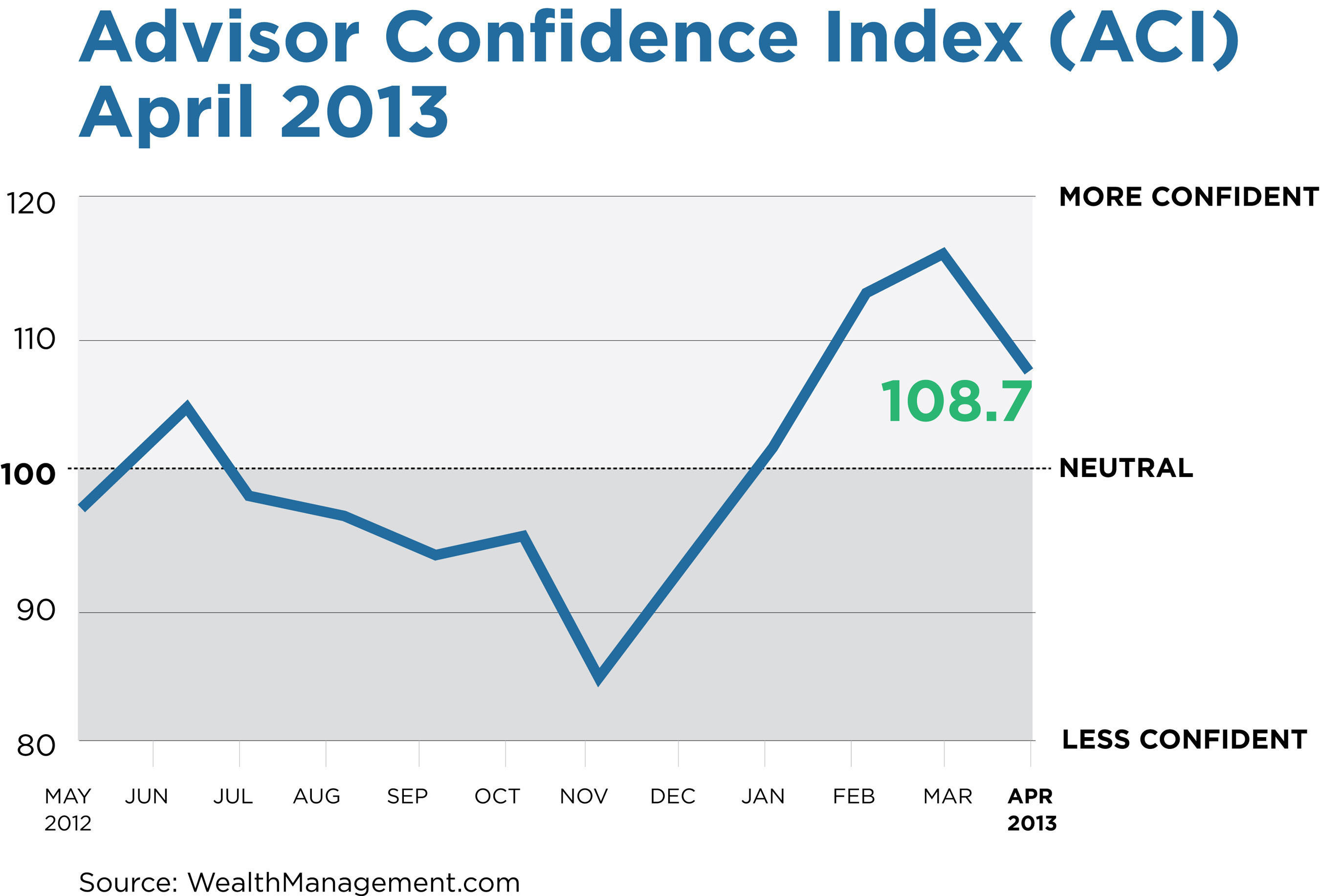 Advisor Confidence Plunges in April