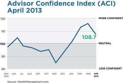 Advisor Confidence Index (ACI), April 2013.  (PRNewsFoto/Penton)