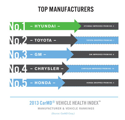 CarMD Vehicle Health Index 2013 Top 5 Automotive Manufacturers.  (PRNewsFoto/CarMD.com Corporation)