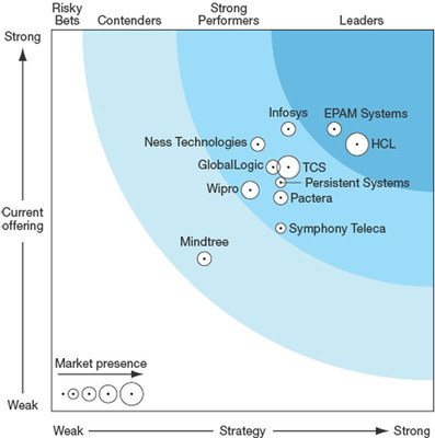 Forrester Wave(TM): Software Product Development Service, Q1'14