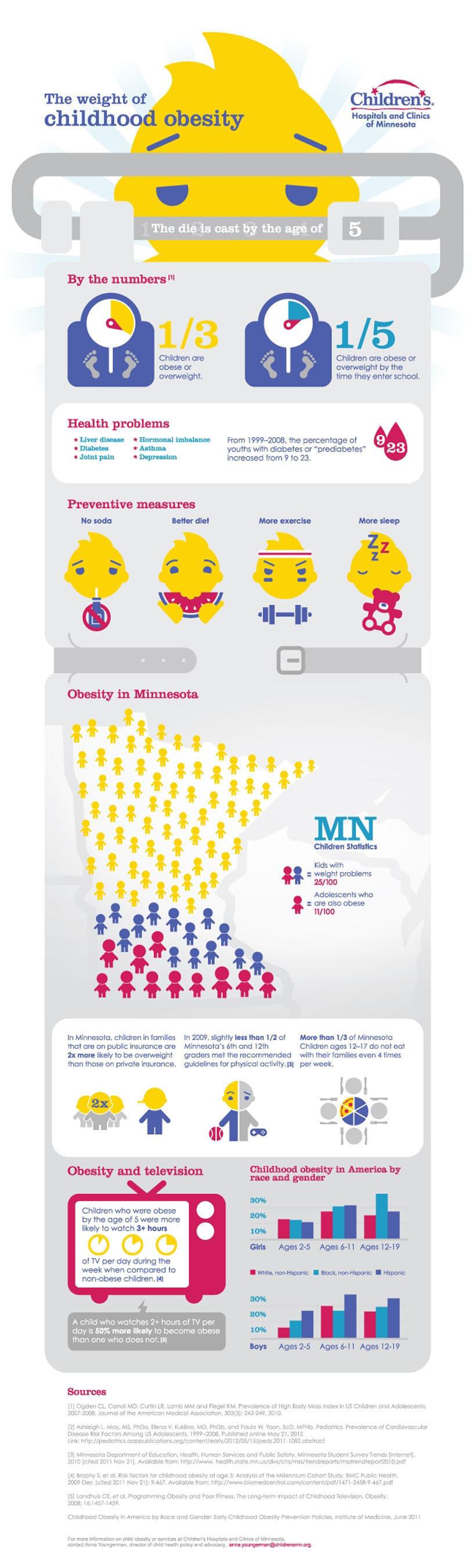 New Report from Children's Hospital of Minnesota on Childhood Obesity.  (PRNewsFoto/Children's Hospitals and Clinics of Minnesota)