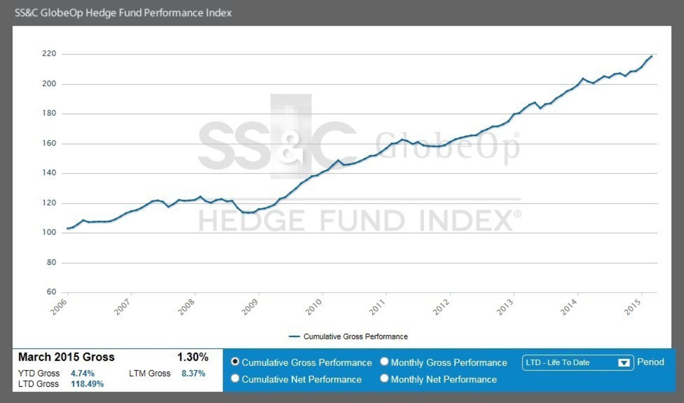 SS&C GlobeOp Hedge Fund Performance Index
