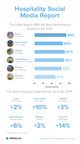 Medallia Hospitality Social Media Benchmark 2014 Q2:  A new hospitality benchmark report by Medallia, a leader in customer experience management solutions, uses ratings from top travel review sites to rank famous US hotel brands across six different price tiers. (PRNewsFoto/Medallia)